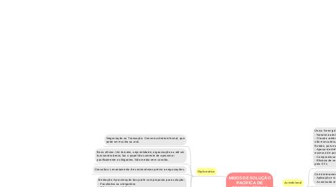 Mind Map: MEIOS DE SOLUÇÃO PACÍFICA DE CONTROVÉRSIAS