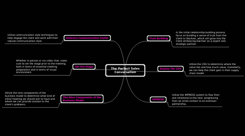Mind Map: The Perfect Sales Conversation