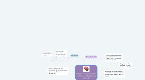 Mind Map: Sistema de recompensa do cérebro: neurobiologia da motivação
