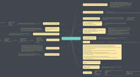 Mind Map: Fundamentos da administração (1)