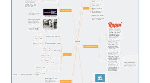 Mind Map: Foodology