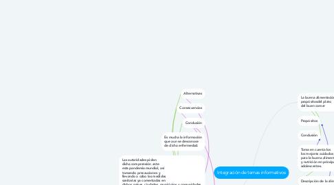 Mind Map: Integración de temas informativos