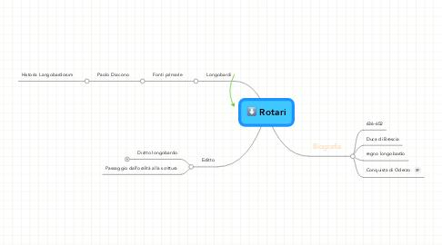 Mind Map: Rotari