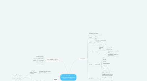 Mind Map: Concepción o Elección del Diseño de Investigación en la Ruta Cuantitativa.