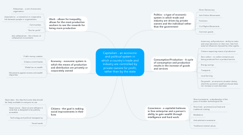 Mind Map: Capitalism - an economic and political system in which a country's trade and industry are controlled by private owners for profit, rather than by the state