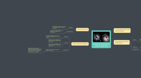 Mind Map: CLASIFICACION DE LAS ARTICULACIONES