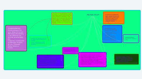 Mind Map: RELOGIO SOLAR