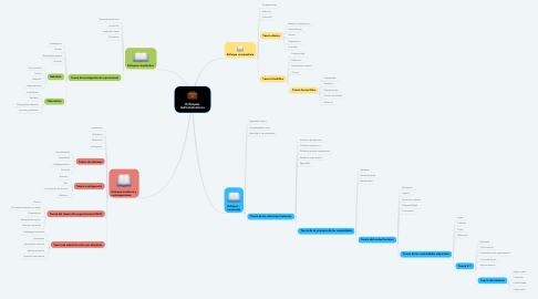 Mind Map: Enfoques Administrativos