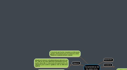 Mind Map: Características de los seres vivos.