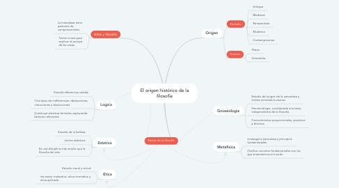 Mind Map: El origen histórico de la filosofía