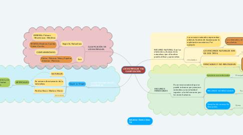 Mind Map: LOS MATERIALES Y SU CLASIFICACION.