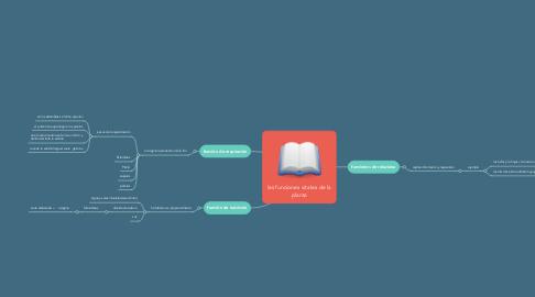 Mind Map: las funciones vitales de la planta