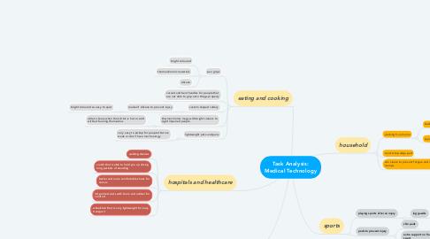 Mind Map: Task Analysis: Medical Technology
