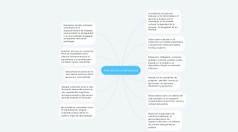 Mind Map: Articulo 3ro constitucional