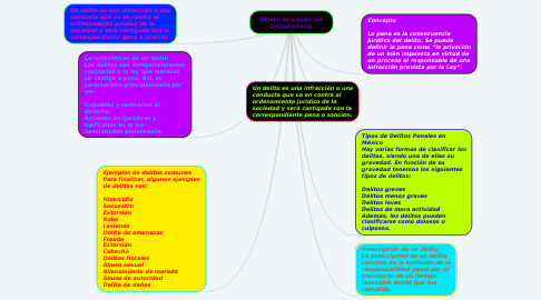 Mind Map: Objeto de estudio del Derecho Penal