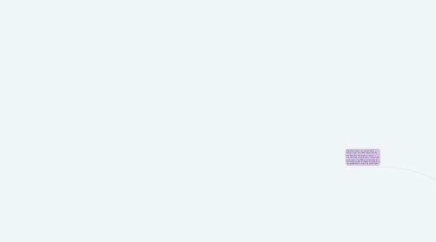 Mind Map: Mas allá de los Andes Guerra Federal