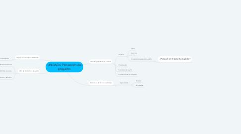 Mind Map: UNIDAD 4. Planeación del proyecto.