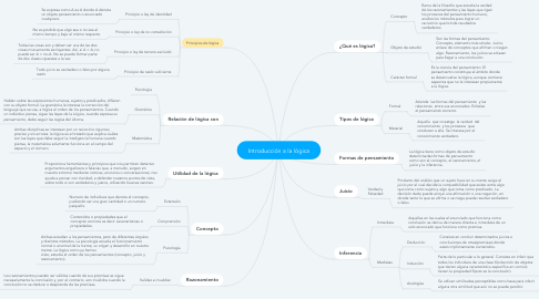 Mind Map: Introducción a la lógica