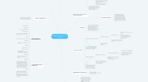 Mind Map: MANEJO DEL CULTIVO DE TILAPIA
