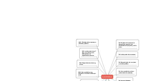 Mind Map: S.A.S VS S.A.