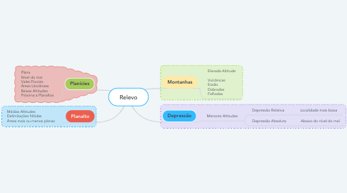 Mind Map: Relevo