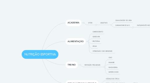 Mind Map: NUTRIÇÃO ESPORTIVA