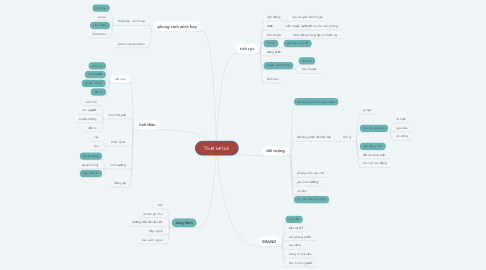 Mind Map: Thiết kế lịch