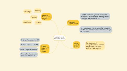 Mind Map: LOGISTIK & RANTAI PASOK
