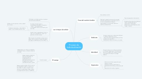 Mind Map: Proceso de individualización