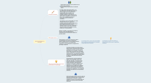 Mind Map: Aportes de biología a la psicología