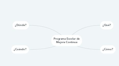 Mind Map: Programa Escolar de Mejora Continua