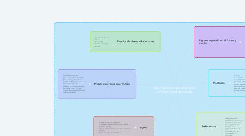Mind Map: Seis Factores que provocan cambios en la demanda