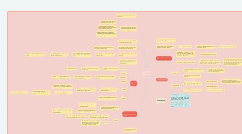 Mind Map: Depressão Pós Parto