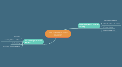 Mind Map: pros and cons of online education