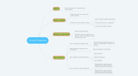 Mind Map: Control Financiero