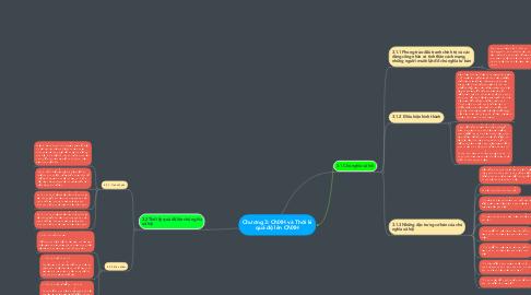 Mind Map: Chương 3: CNXH và Thời kì quá độ lên CNXH