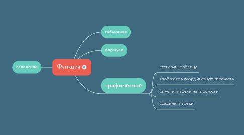 Mind Map: Функция