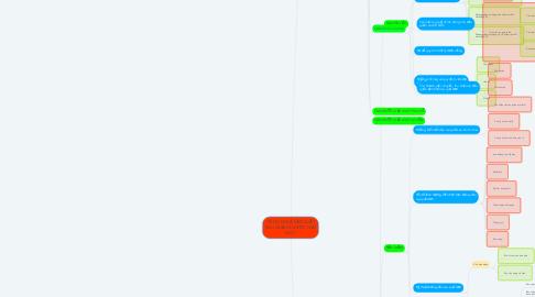 Mind Map: CÔNG NGHỆ SẢN XUẤT RAU QUẢ VÀ NƯỚC GIẢI KHÁT