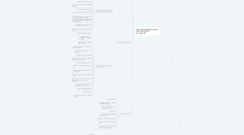 Mind Map: Услуги,схема и прайс