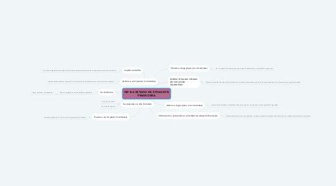 Mind Map: NIF B-6 ESTADO DE SITUACION FINANCIERA