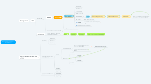 Mind Map: Increase retention