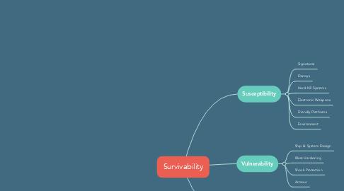 Mind Map: Survivability