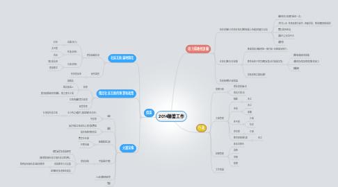 Mind Map: 2014聯盟工作