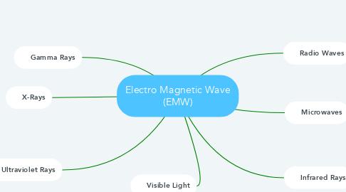 Mind Map: Electro Magnetic Wave (EMW)