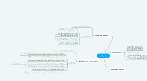 Mind Map: مصطلح الحديث