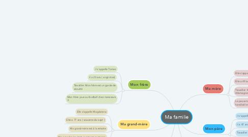 Mind Map: Ma familie
