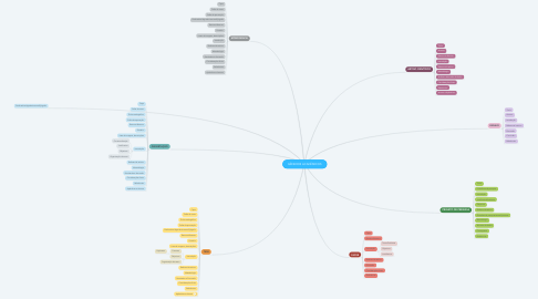 Mind Map: GÊNEROS ACADÊMICOS