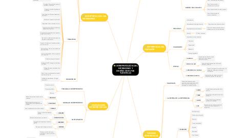 Mind Map: INTERPRETACIÓN DEL PATRIMONIO Y DISEÑO DE RUTAS TURÍSTICAS