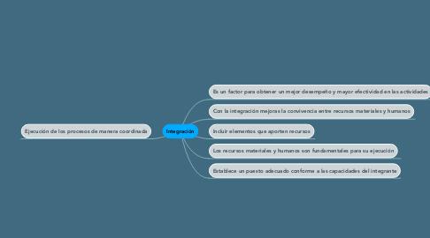Mind Map: Integración
