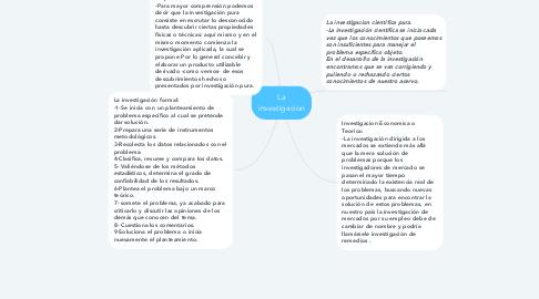 Mind Map: La investigacion